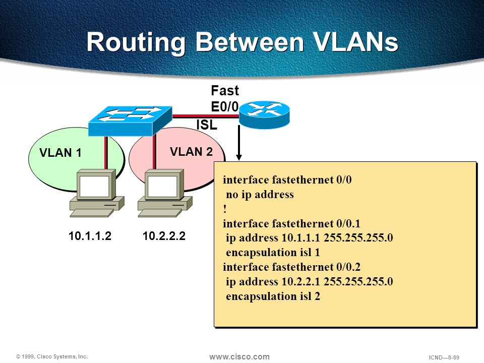 Routing Between VLANs Fast E0/0 ISL VLAN 1 VLAN 2