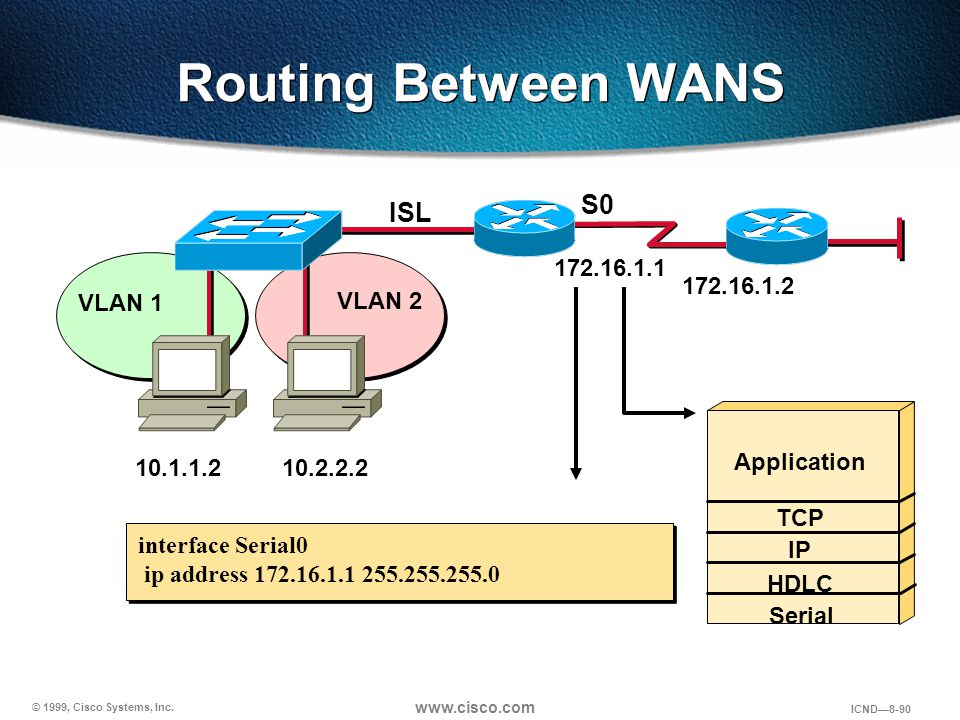 Routing Between WANS S0 ISL 172.16.1.1 172.16.1.2 VLAN 1 VLAN 2