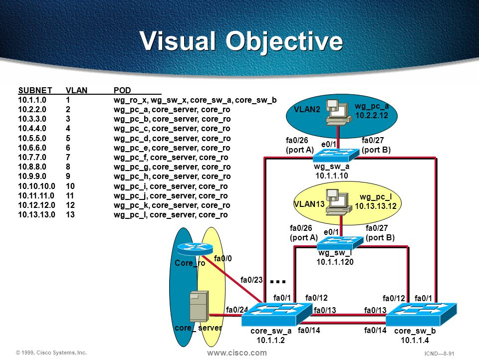 Visual Objective ... SUBNET VLAN POD