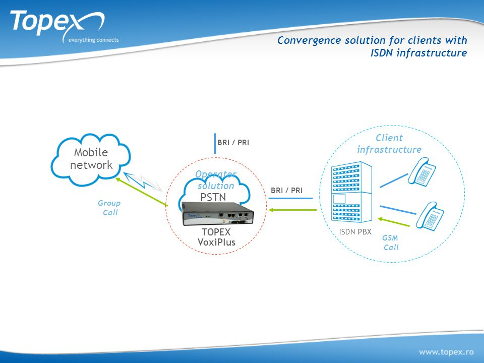Convergence solution for clients with ISDN infrastructure