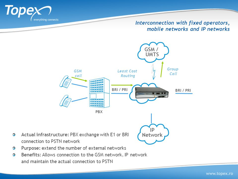 Interconnection with fixed operators, mobile networks and IP networks