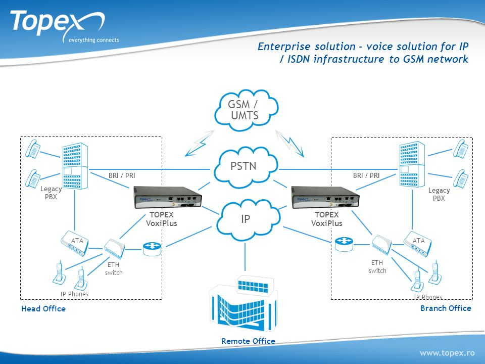 Enterprise solution - voice solution for IP / ISDN infrastructure to GSM network