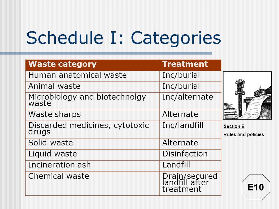 Schedule I: Categories