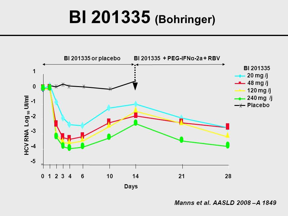 BI 201335 (Bohringer) Manns et al. AASLD 2008 –A 1849