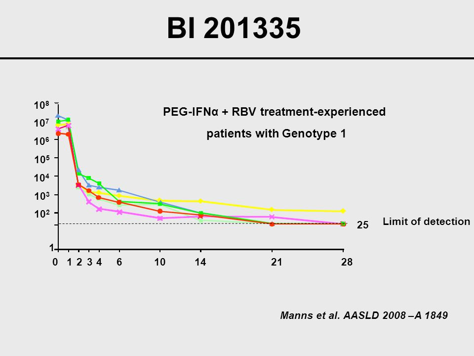 PEG-IFNα + RBV treatment-experienced patients with Genotype 1