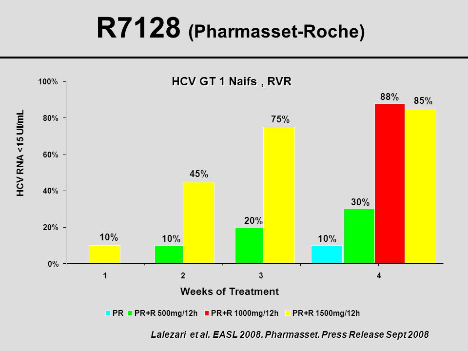 R7128 (Pharmasset-Roche) HCV GT 1 Naifs , RVR Weeks of Treatment 88%