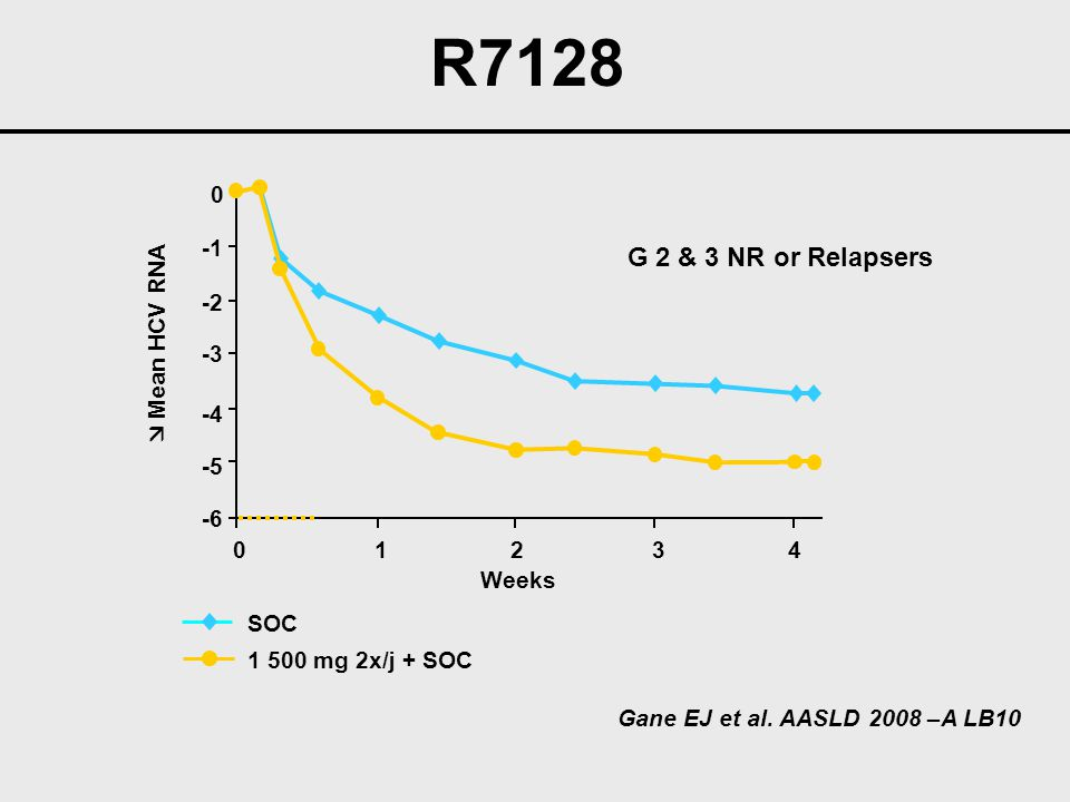 R7128 G 2 & 3 NR or Relapsers -1 -2  Mean HCV RNA -3 -4 -5 -6 1 2 3 4