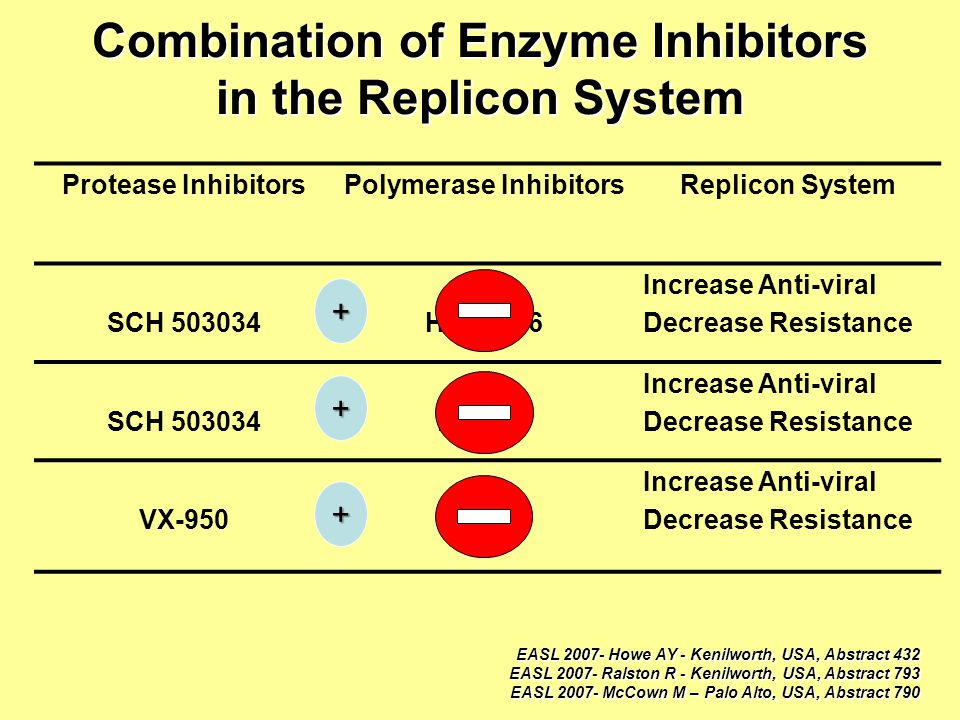 Combination of Enzyme Inhibitors in the Replicon System