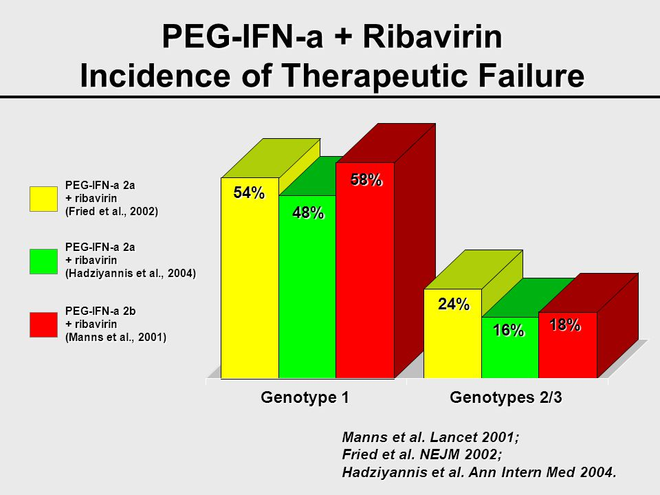 Incidence of Therapeutic Failure