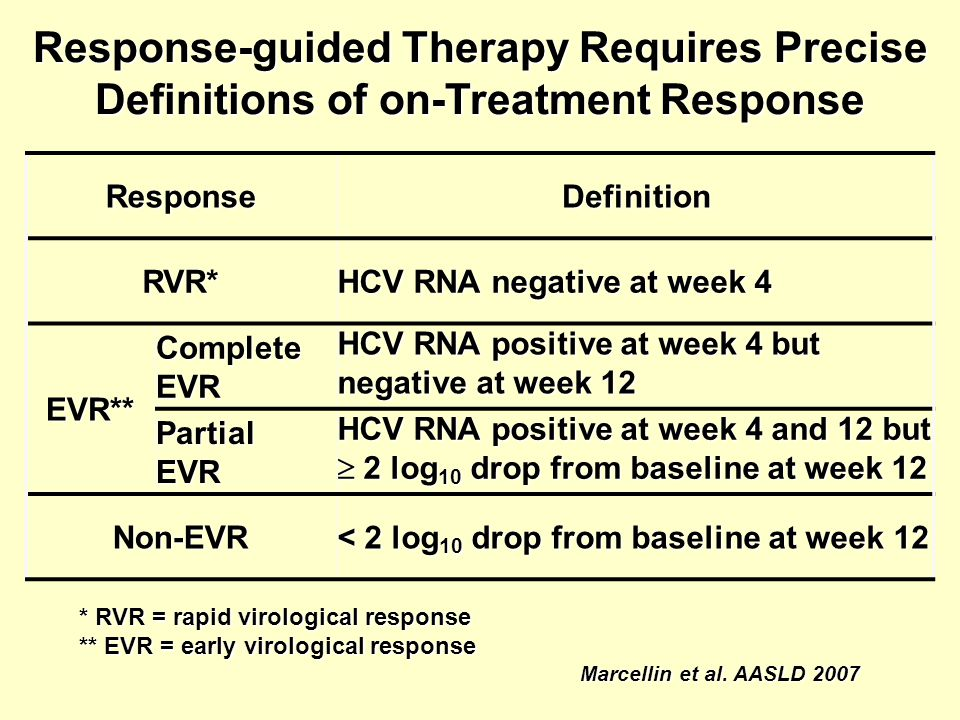 Response-guided Therapy Requires Precise Definitions of on-Treatment Response