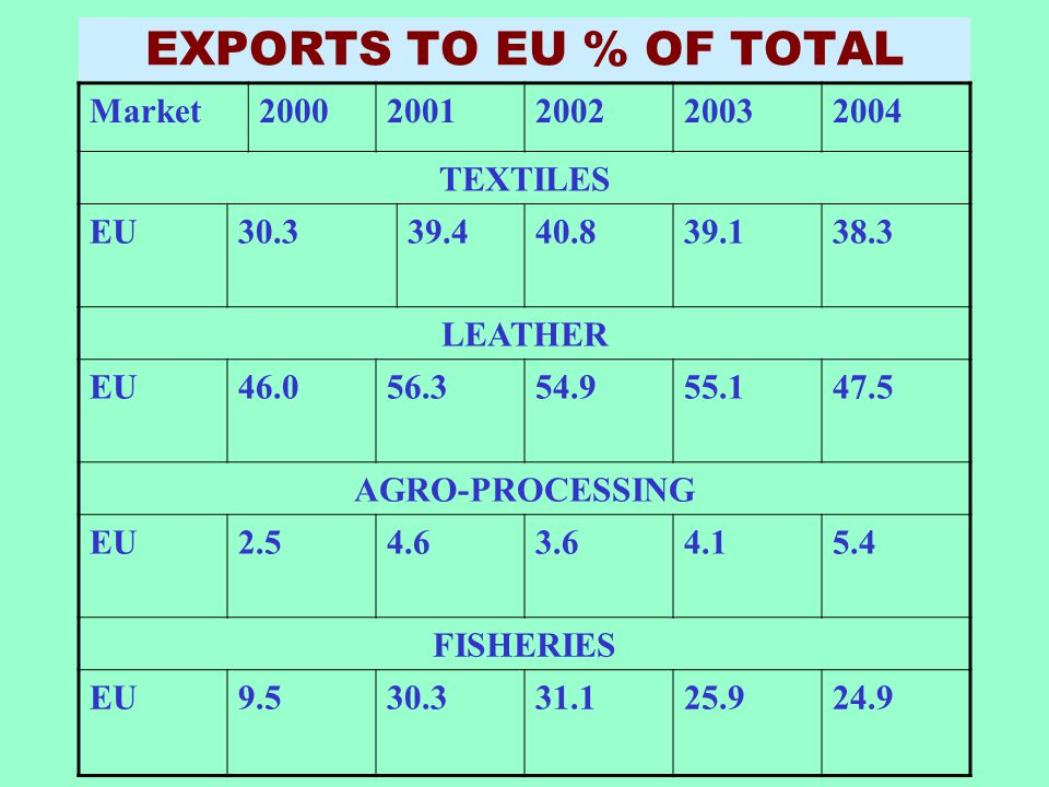 EXPORTS TO EU % OF TOTAL Market 2000 2001 2002 2003 2004 TEXTILES EU