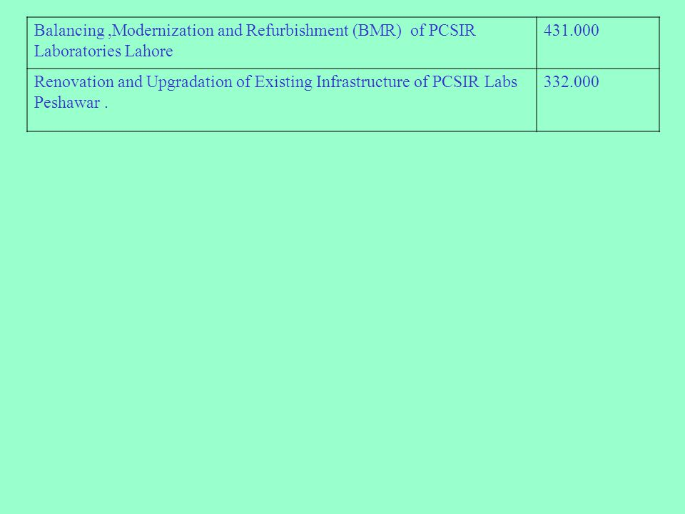 Balancing ,Modernization and Refurbishment (BMR) of PCSIR Laboratories Lahore