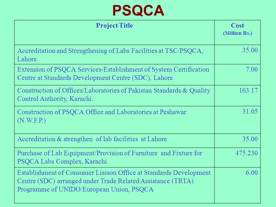 PSQCA Project Title Cost