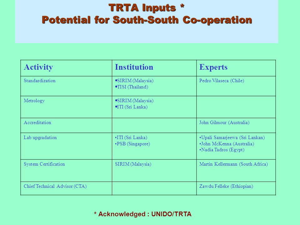 TRTA Inputs * Potential for South-South Co-operation