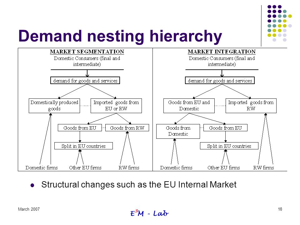 Demand nesting hierarchy
