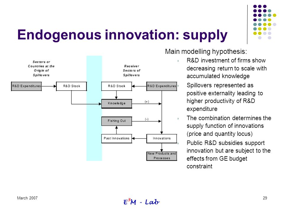 Endogenous innovation: supply