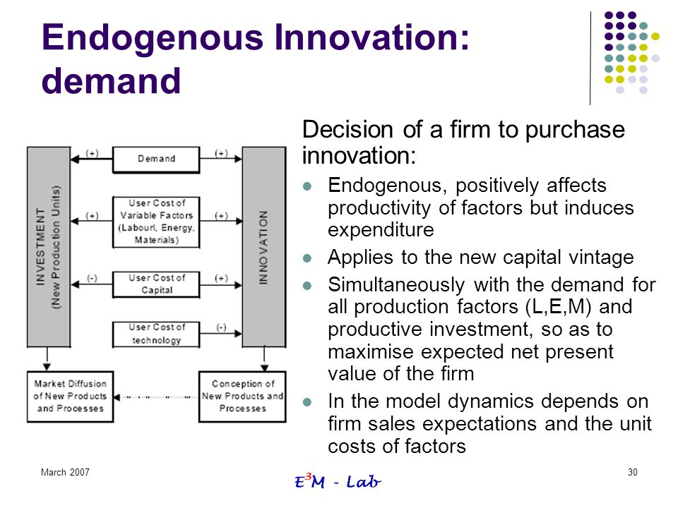 Endogenous Innovation: demand