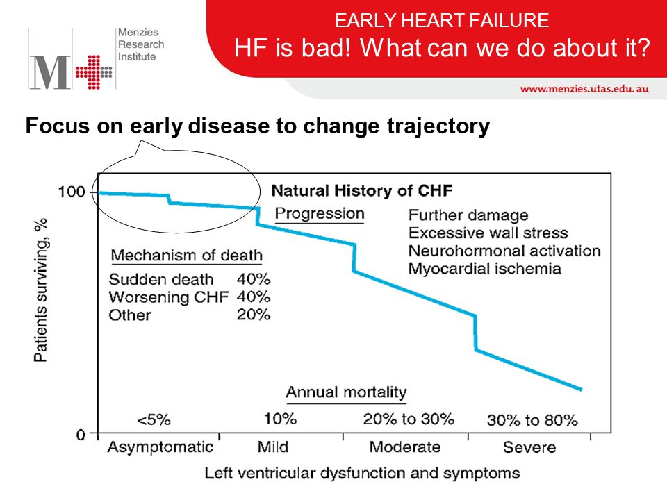 EARLY HEART FAILURE HF is bad! What can we do about it