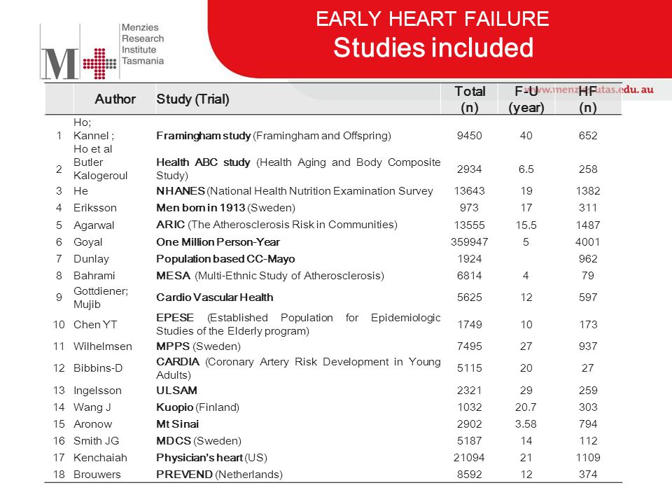 EARLY HEART FAILURE Studies included