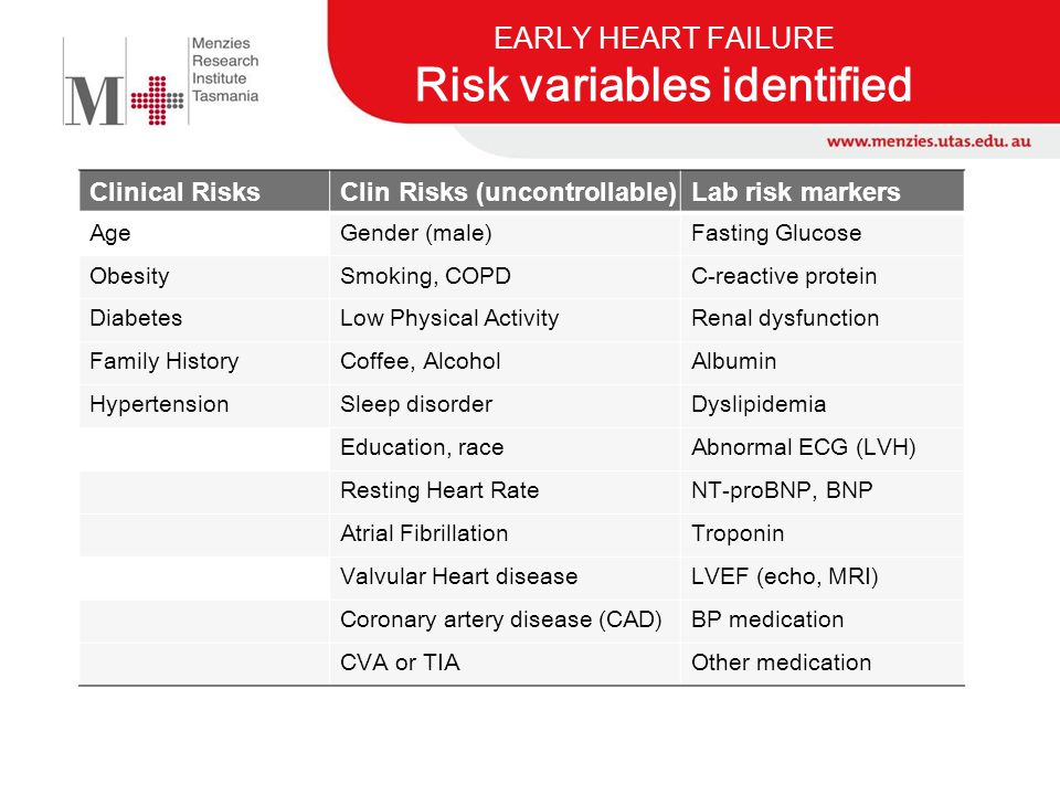 EARLY HEART FAILURE Risk variables identified