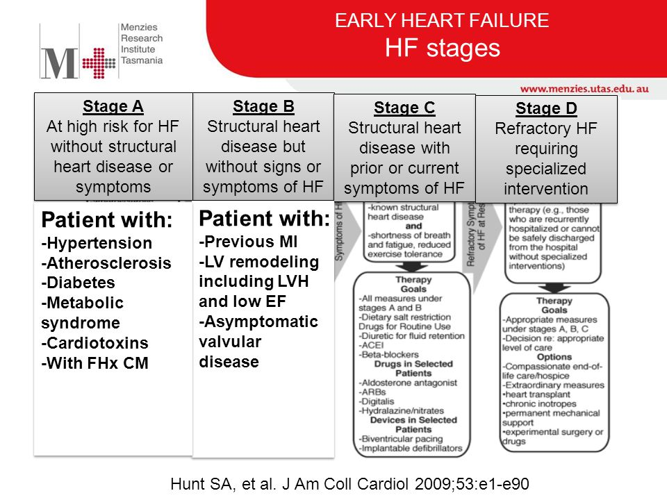 EARLY HEART FAILURE HF stages