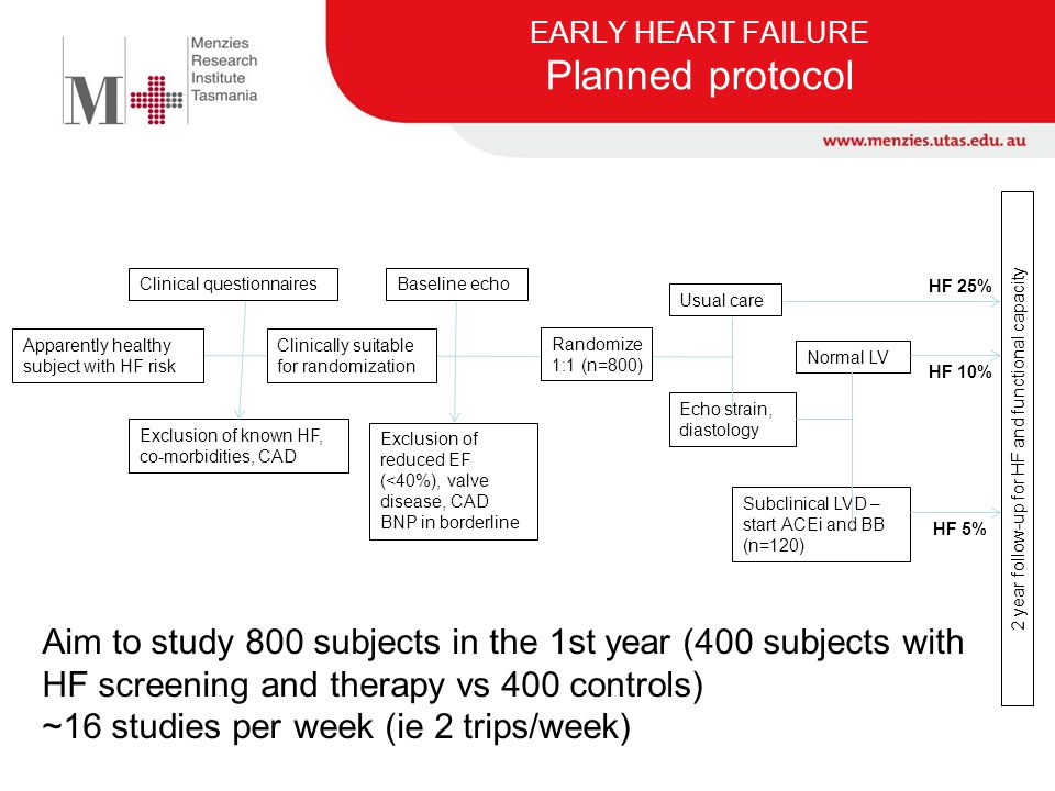 EARLY HEART FAILURE Planned protocol