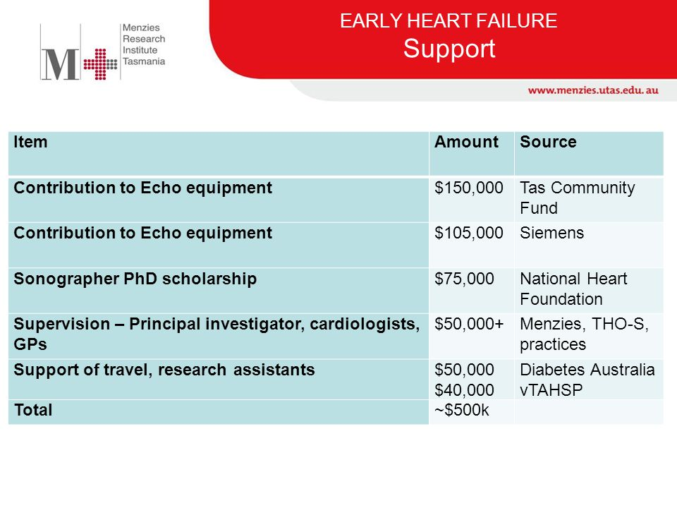 EARLY HEART FAILURE Support
