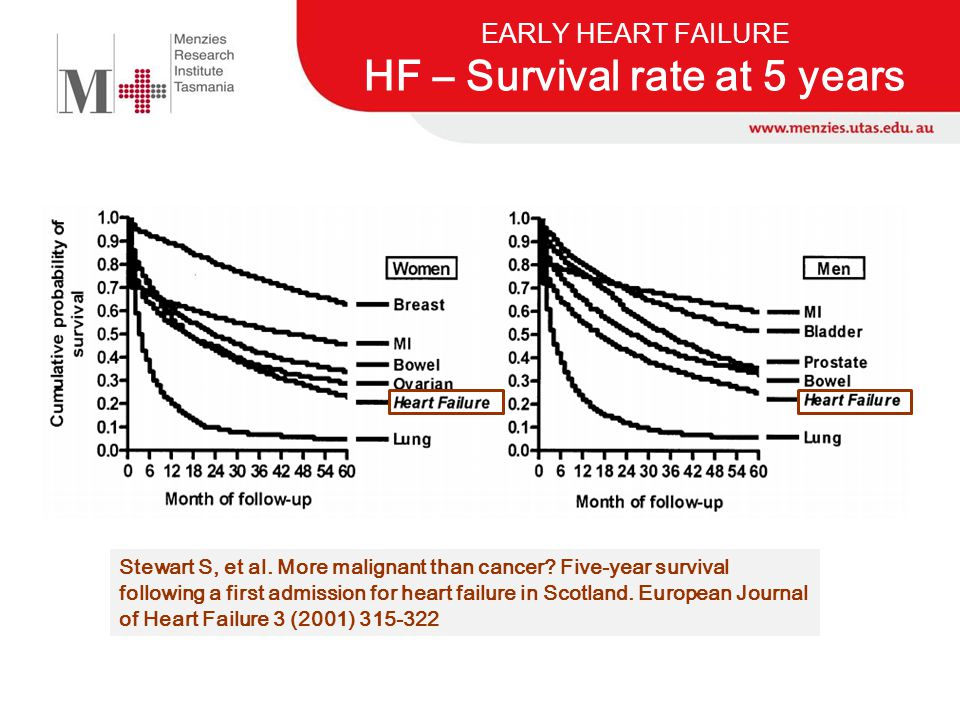 EARLY HEART FAILURE HF – Survival rate at 5 years