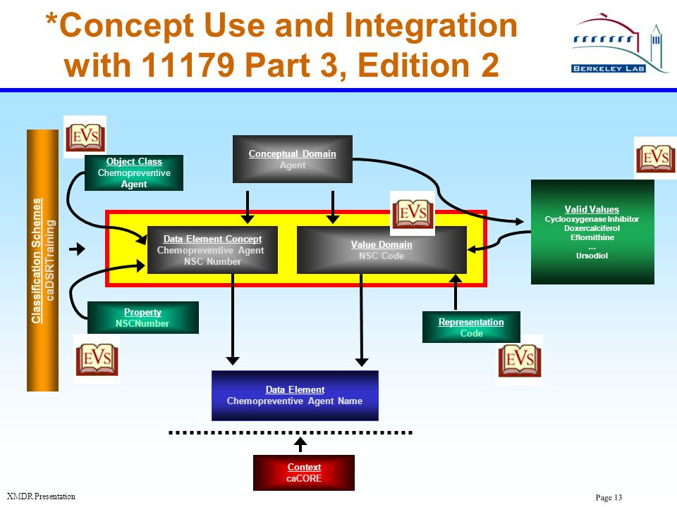 *Concept Use and Integration with 11179 Part 3, Edition 2