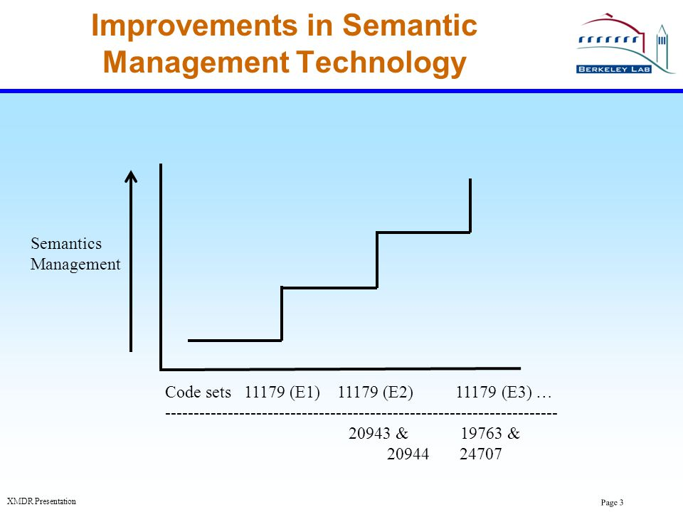 Improvements in Semantic Management Technology