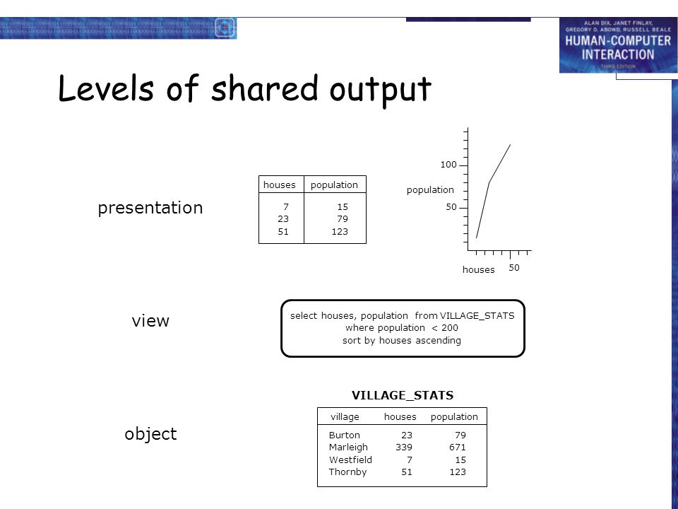Levels of shared output