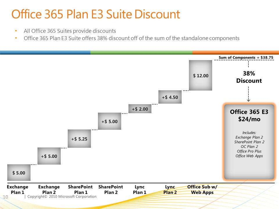 Office 365 Plan E3 Suite Discount