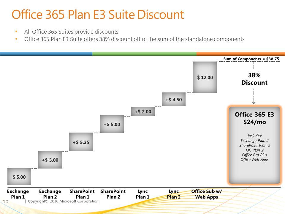 Office 365 Plan E3 Suite Discount