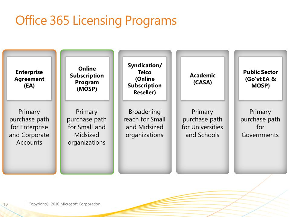 Office 365 Licensing Programs