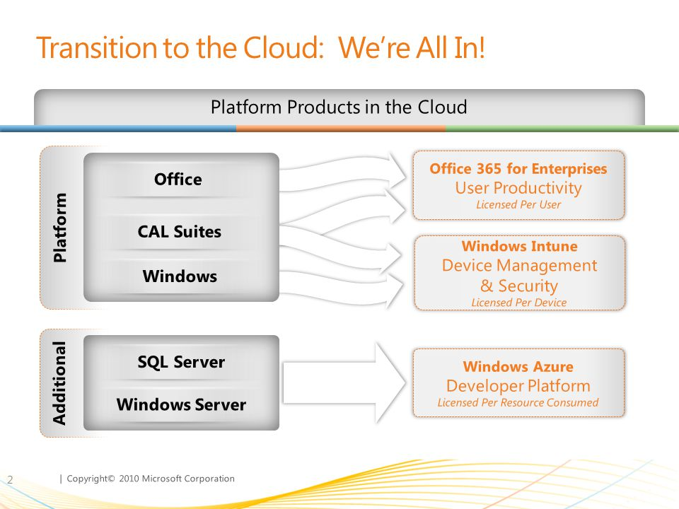 Transition to the Cloud: We're All In!