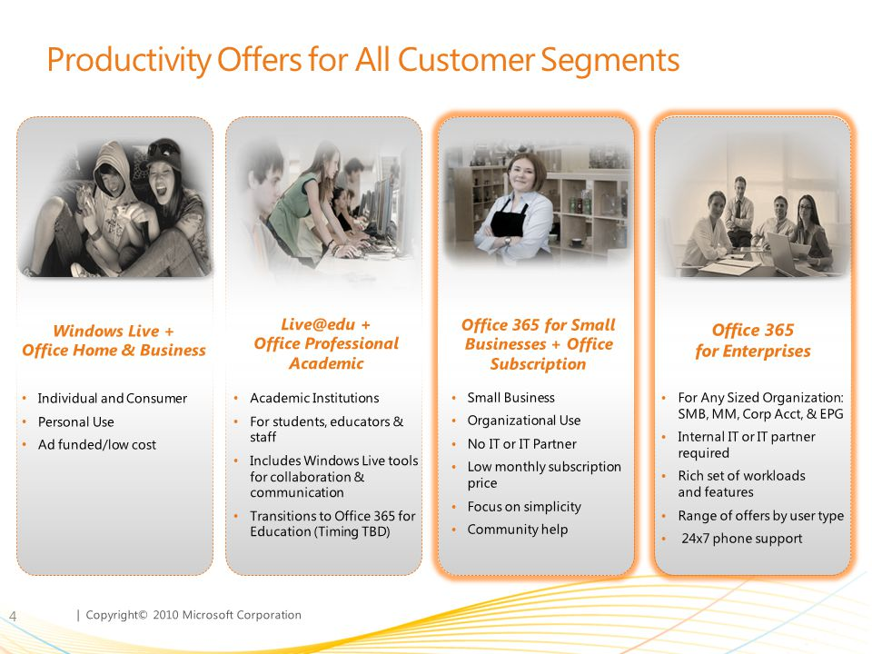 Productivity Offers for All Customer Segments