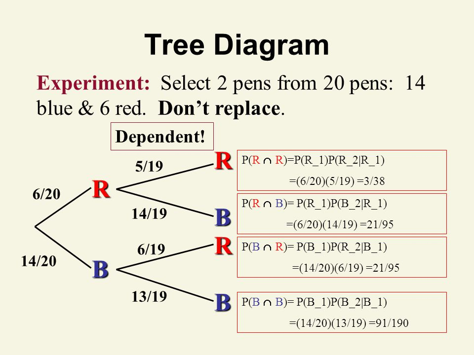 Tree Diagram Experiment: Select 2 pens from 20 pens: 14 blue & 6 red. Don't replace. Dependent!