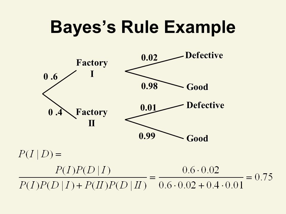 Bayes's Rule Example Defective 0.02 Factory I 0 .6 0.98 Good Defective