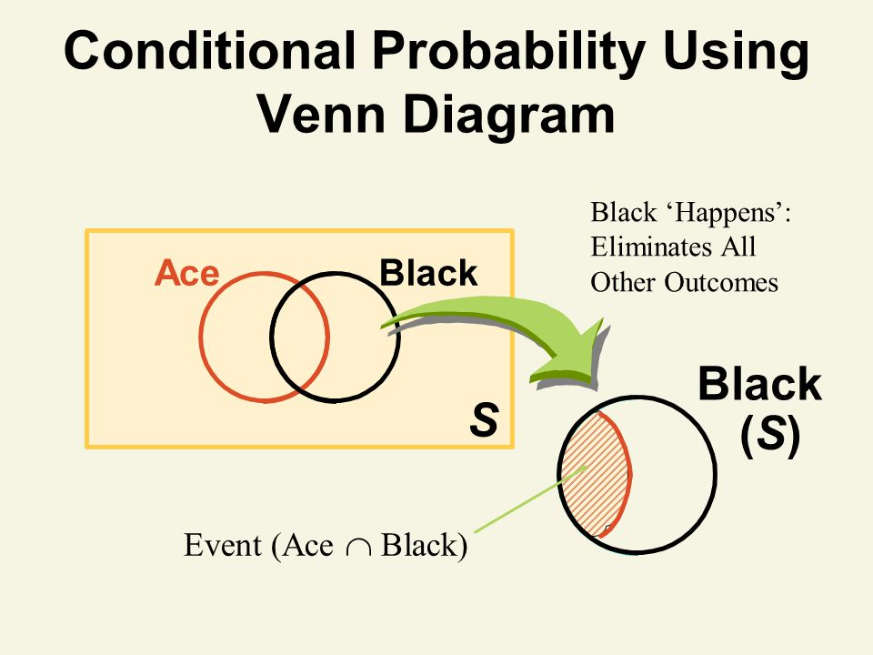 Conditional Probability Using Venn Diagram