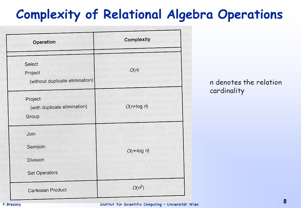 Complexity of Relational Algebra Operations