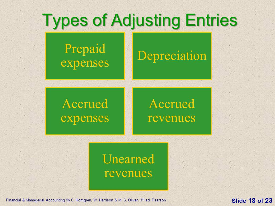 Types of Adjusting Entries