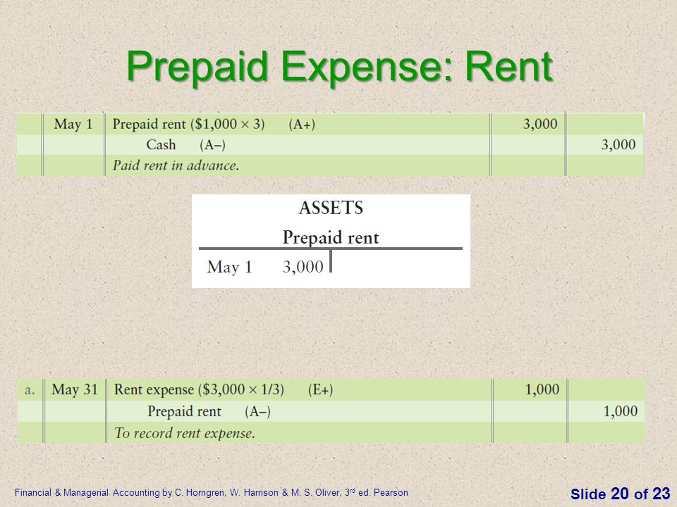 Prepaid Expense: Rent