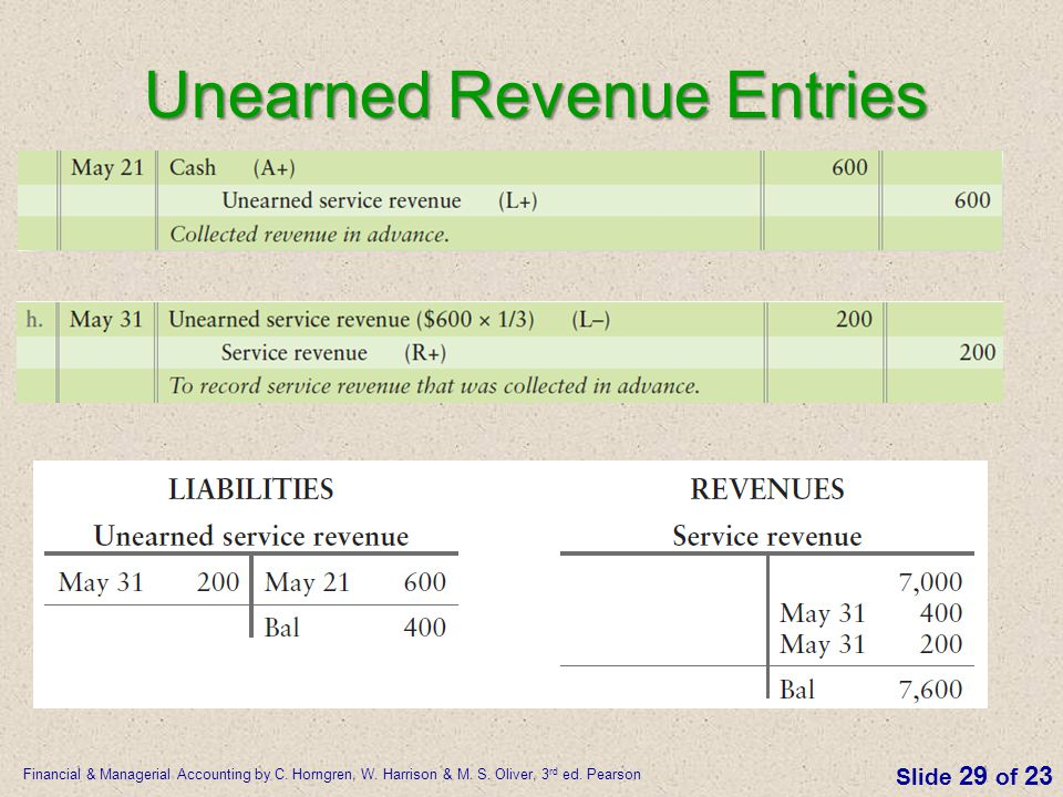 Unearned Revenue Entries