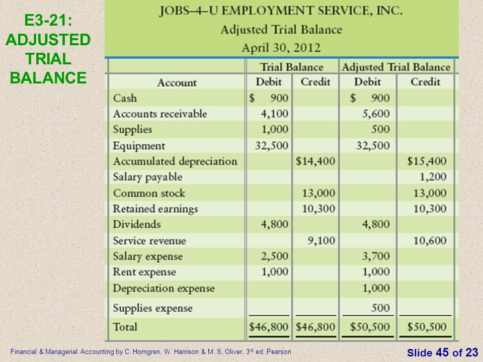 E3-21: ADJUSTED TRIAL BALANCE