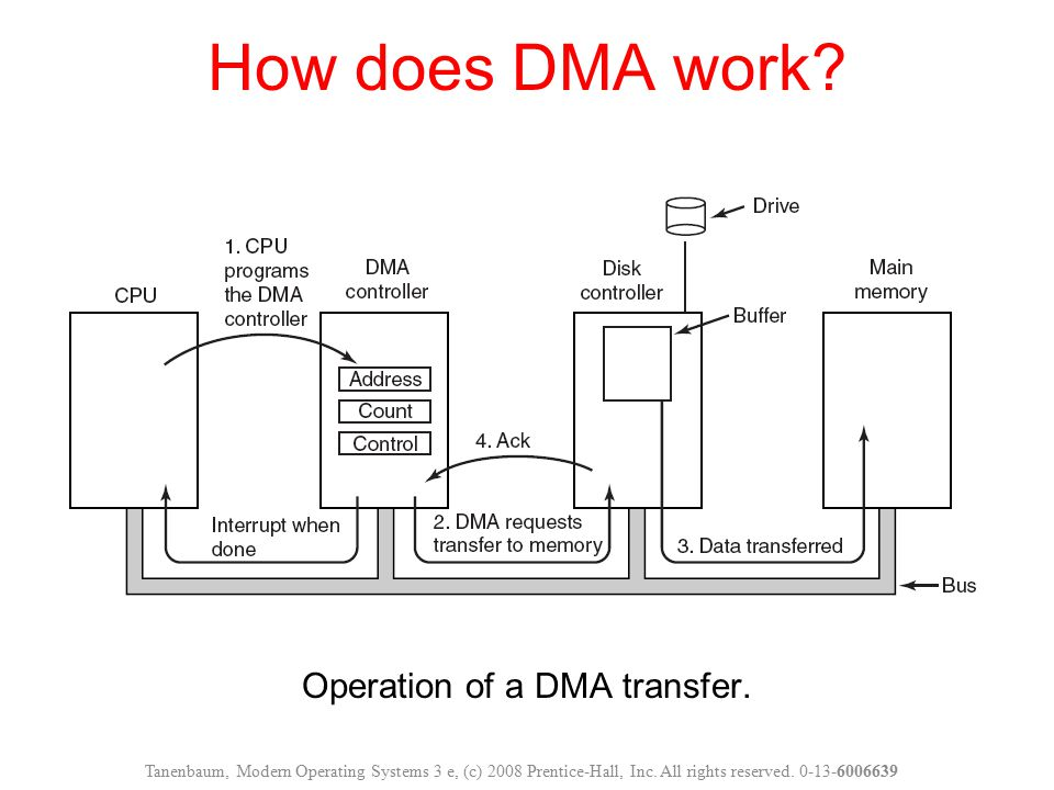 Operation of a DMA transfer.