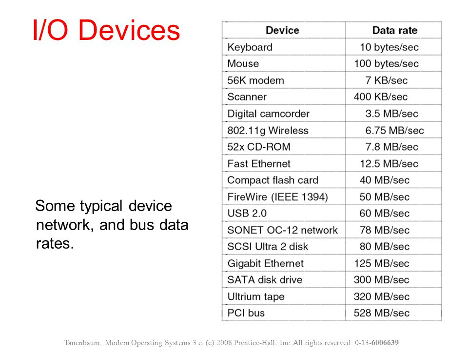 I/O Devices Some typical device network, and bus data rates.