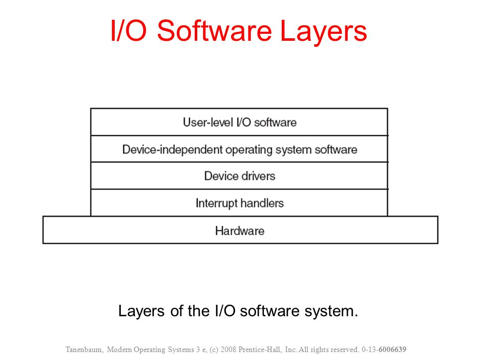 Layers of the I/O software system.