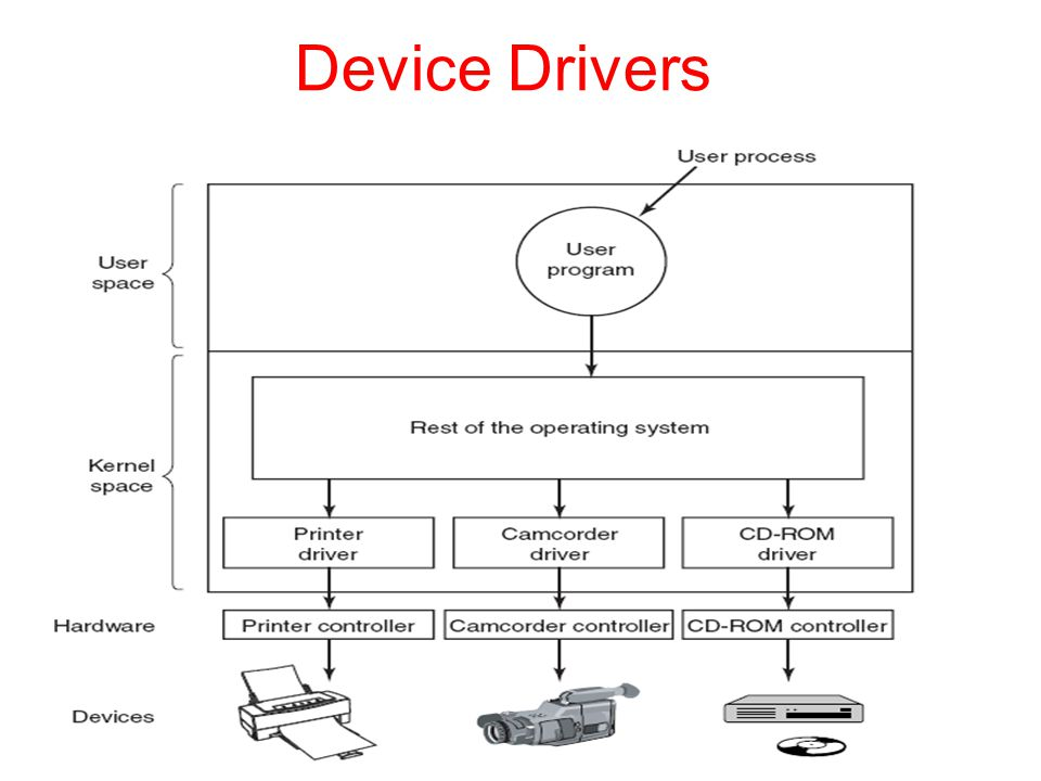 Device Drivers Tanenbaum, Modern Operating Systems 3 e, (c) 2008 Prentice-Hall, Inc. All rights reserved. 0-13-6006639.