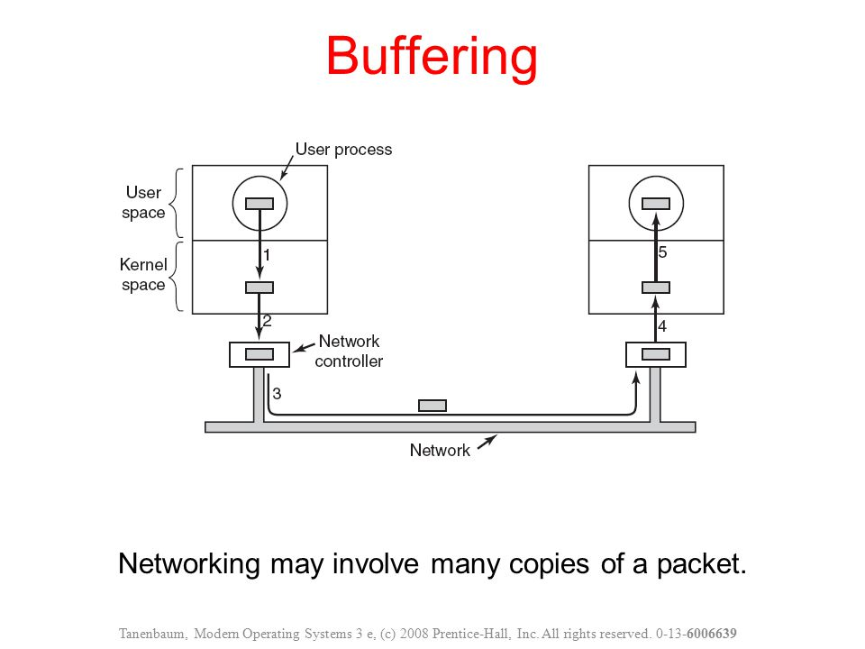 Networking may involve many copies of a packet.