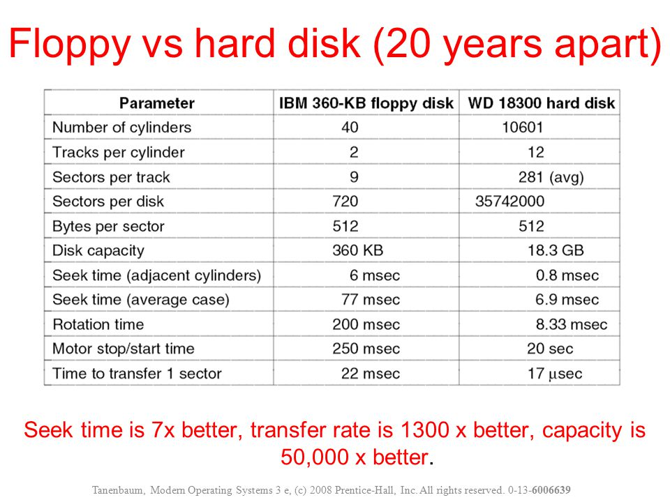 Floppy vs hard disk (20 years apart)